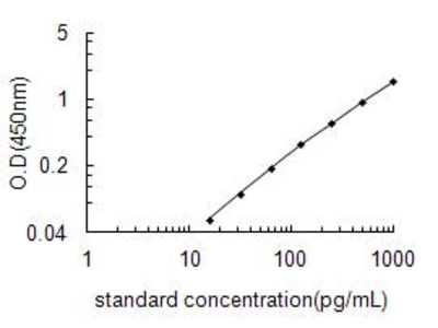 CSF1 ELISA Kit (Rat) : 96 Wells (OKEH00161)