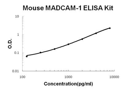 MADCAM-1 ELISA Kit (Mouse) (OKBB00606)