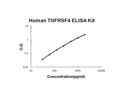TNFRSF4/OX40 ELISA Kit (Human) (OKBB00493)