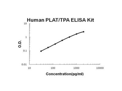 PLAT/TPA ELISA Kit (Human) (OKBB00640)