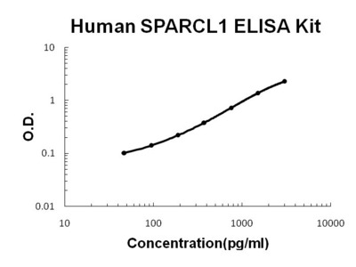 SPARCL1 ELISA Kit (Human) (OKBB00659)