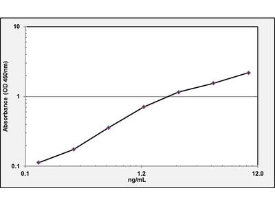 Angiopoietin-2 ELISA Kit (Mouse) (OKBB00466)