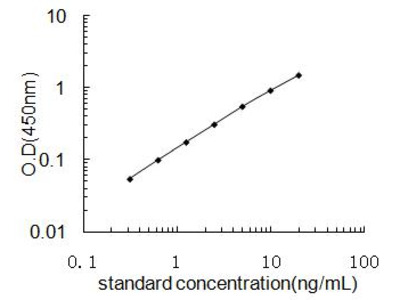 ATP5B ELISA Kit (Human) : 96 Wells (OKEH02247)