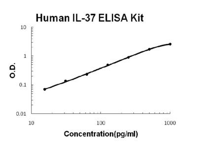 IL-37/IL1F7 ELISA Kit (Human) (OKBB00393)