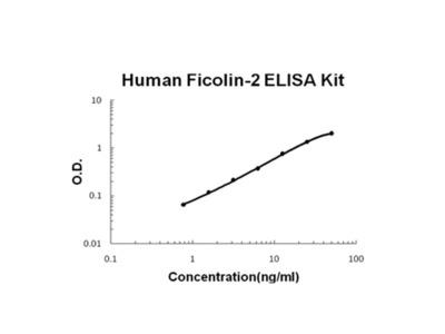 Ficolin-2 ELISA Kit (Human) (OKBB00566)