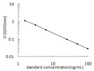 Cortisol ELISA Kit (OKEH02541)