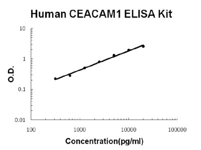 CEACAM1 ELISA Kit (Human) (OKBB00622)