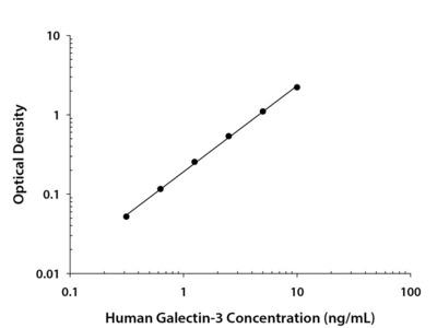 Galectin-3 ELISA