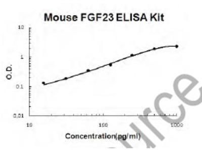 Mouse FGF23 PicoKine ELISA Kit