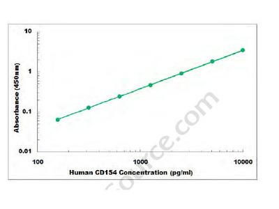 Human CD154 ELISA Kit