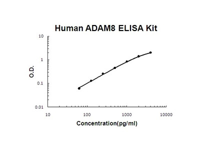 Human ADAM8 PicoKine ELISA Kit