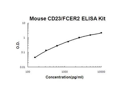 Mouse CD23/FCER2 PicoKine ELISA Kit