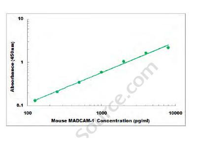 Mouse MADCAM-1 ELISA Kit