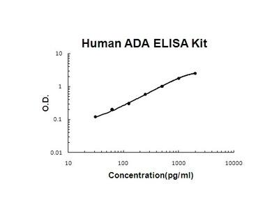 Human ADA PicoKine ELISA Kit