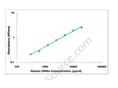 Human CD66a ELISA Kit
