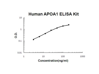 Human APOA1 PicoKine ELISA Kit