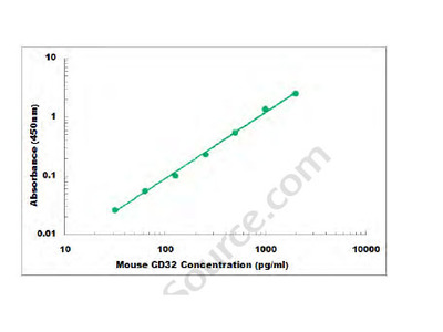 Mouse CD32 ELISA Kit