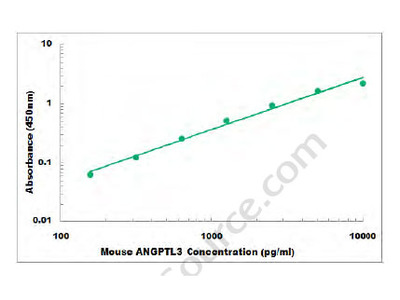 Mouse ANGPTL3 ELISA Kit