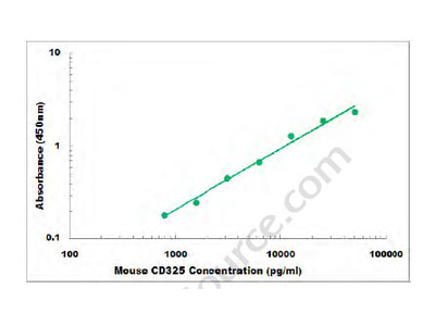 Mouse CD325 ELISA Kit