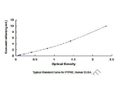 Human Protein Tyrosine Phosphatase Receptor Type Z (PTPRZ) ELISA Kit
