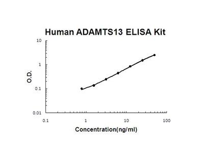 Human ADAMTS13 PicoKine ELISA Kit