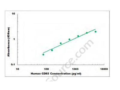 Human CD93 ELISA Kit
