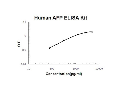 Human AFP PicoKine ELISA Kit