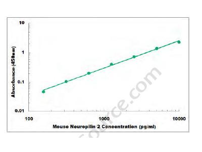 Mouse Neuropilin 2 ELISA Kit