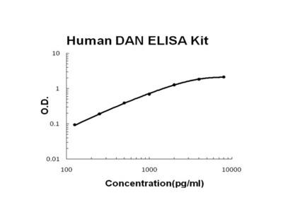 Human DAN/NBL1 PicoKine ELISA Kit