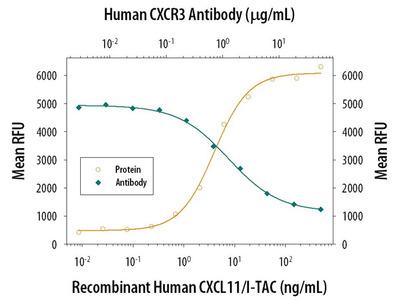 CXCR3 (CD183)
