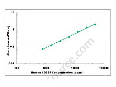 Human CD325 ELISA Kit