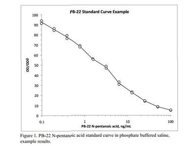 PB-22 Synthetic Cannabinoid ELISA Kit