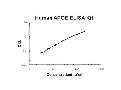 Human APOE PicoKine ELISA Kit