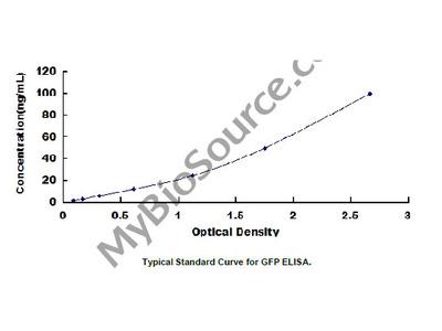 Green Fluorescent Protein (GFP) ELISA Kit
