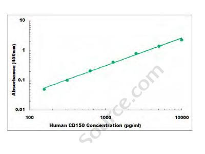 Human CD150 ELISA Kit