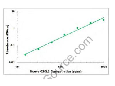 Mouse CXCL2 ELISA Kit
