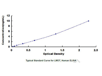 Human LIM Domain Only Protein 7 (LMO7) ELISA Kit