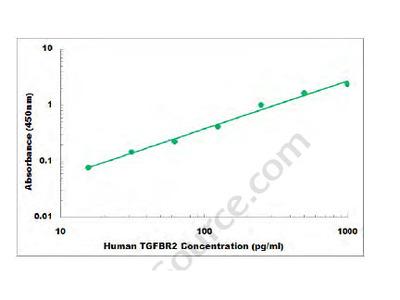 Human TGFBR2 ELISA Kit