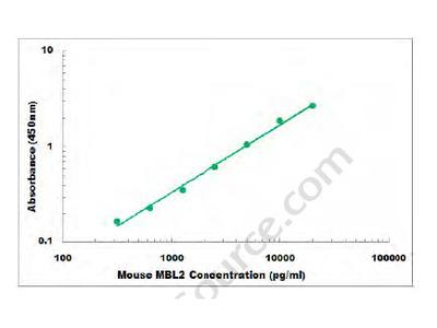 Mouse MBL2 Binding Protein ELISA Kit