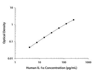 IL-1 alpha / IL-1F1 ELISA
