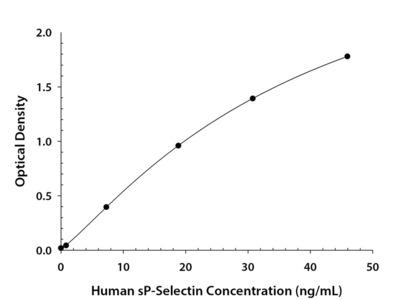 Human P-Selectin / CD62P ELISA Kit