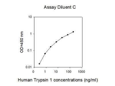 Human Trypsin 1/PRSS1 ELISA