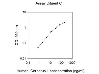 Human Cerberus 1 ELISA