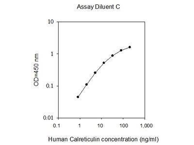 Human Calreticulin ELISA
