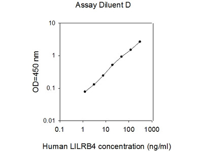 Human LILRB4/CD85k/ILT-3 ELISA