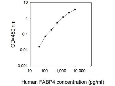 Human FABP4/A-FABP ELISA
