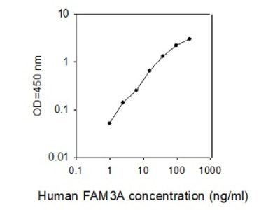 Human FAM3A ELISA