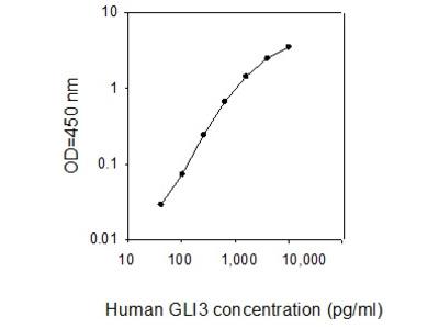 Human GLI-3 ELISA
