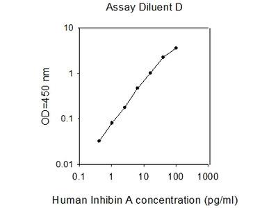 Human Inhibin A ELISA