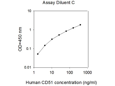 Human CD51/Integrin alpha-V ELISA